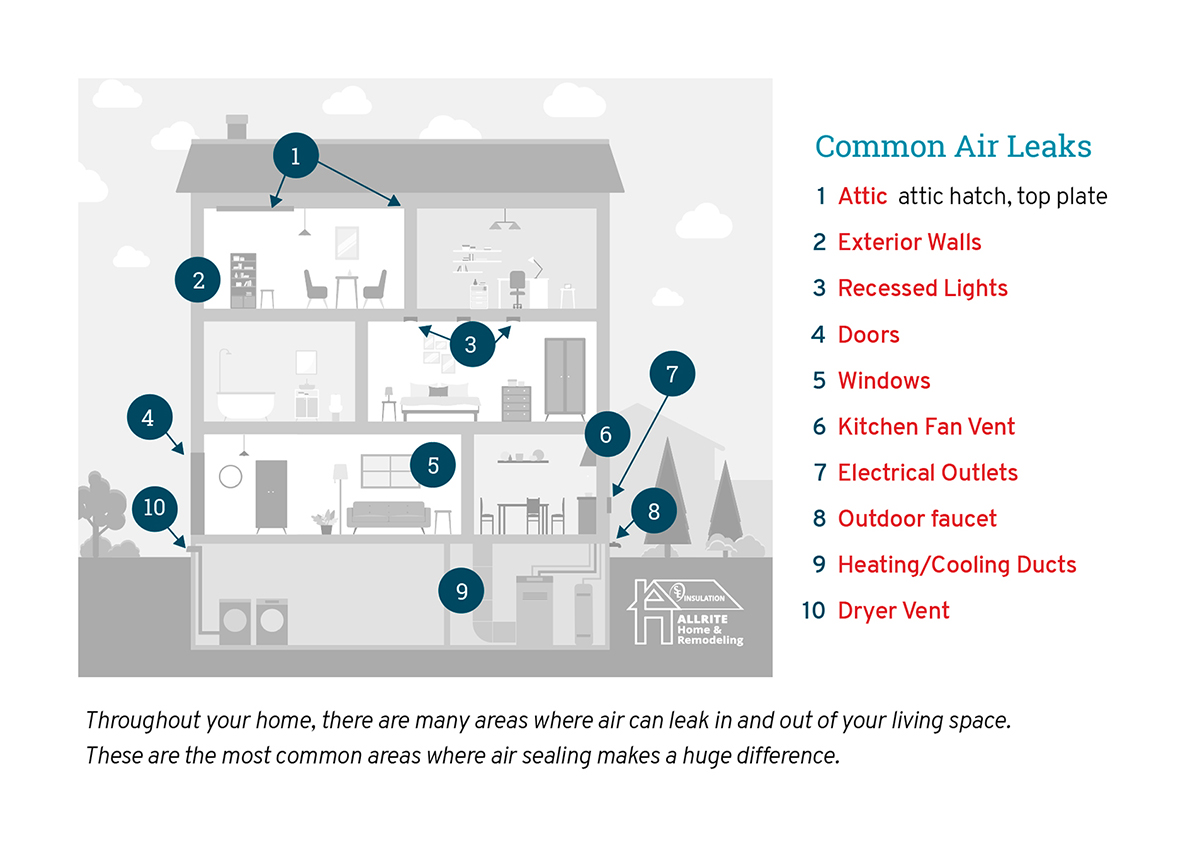 Air Sealing Milwaukee: Common air leaks in residential homes